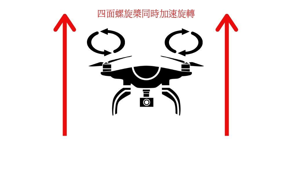 2020無人機知識總整理-無人機飛行原理:垂直升降