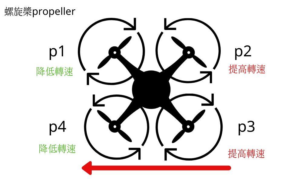2020無人機知識總整理-無人機飛行原理傾斜