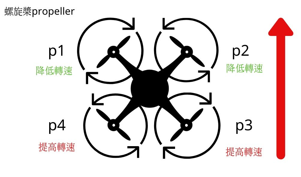2020無人機知識總整理-無人機飛行原理:前進