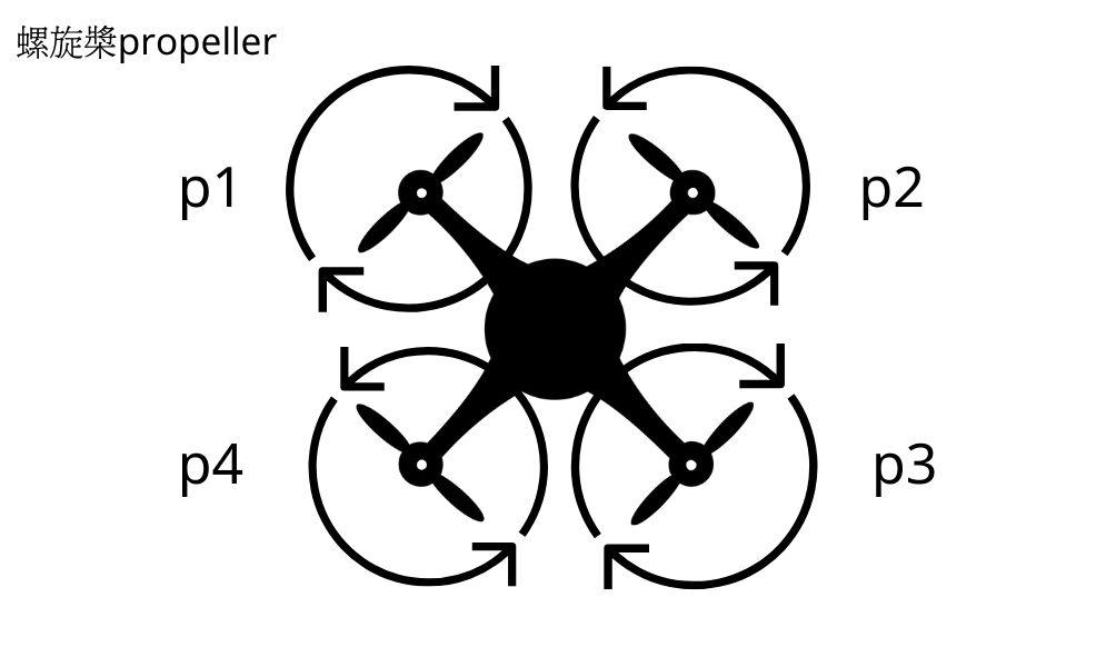 2020無人機知識總整理-無人機飛行原理:平衡