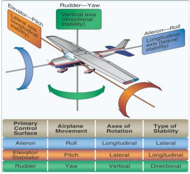 無人機飛行操作原理
