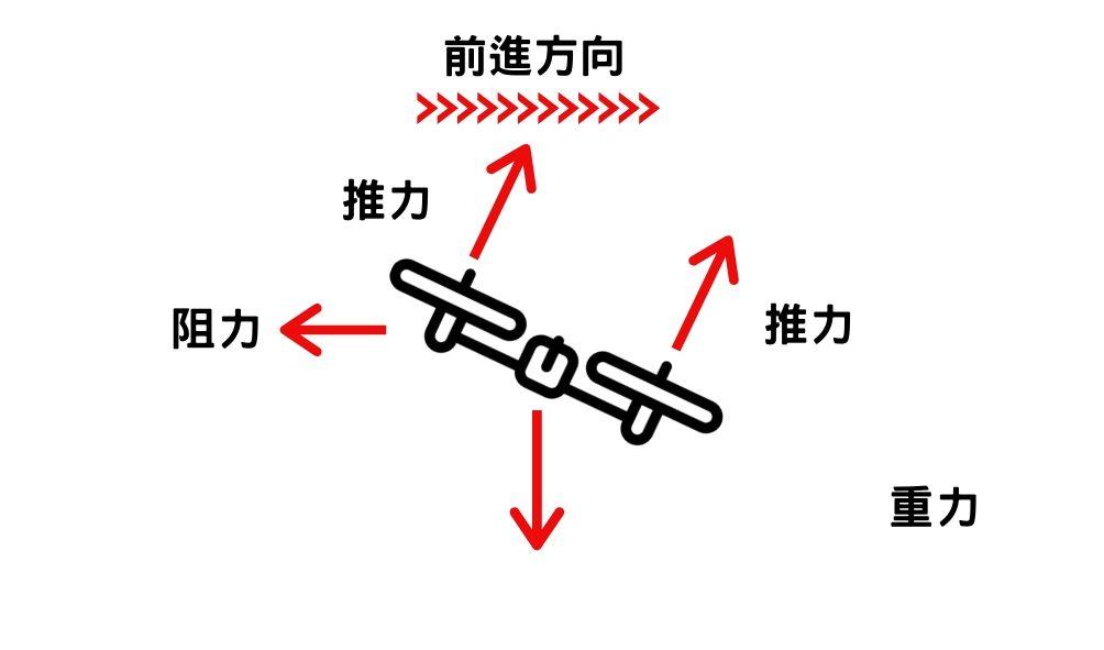 無人機-推力