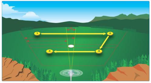 緊急處置與飛行決策-視野掃描的技巧