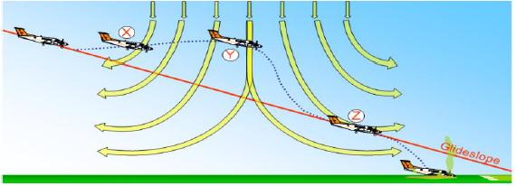 進場時微爆氣流會造成的影響