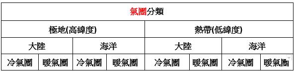 無人機學科測驗氣象篇-氣團分類