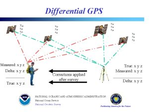 Differential Global Positioning System