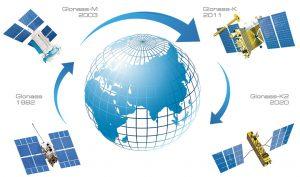 GLONASS格洛納斯全球衛星導航系統
