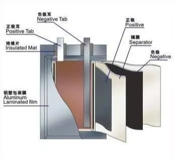 鋰電池基本結構