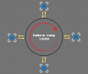 無人機表演-令牌環網