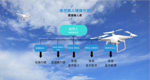 遙控無人機操作證選擇懶人表