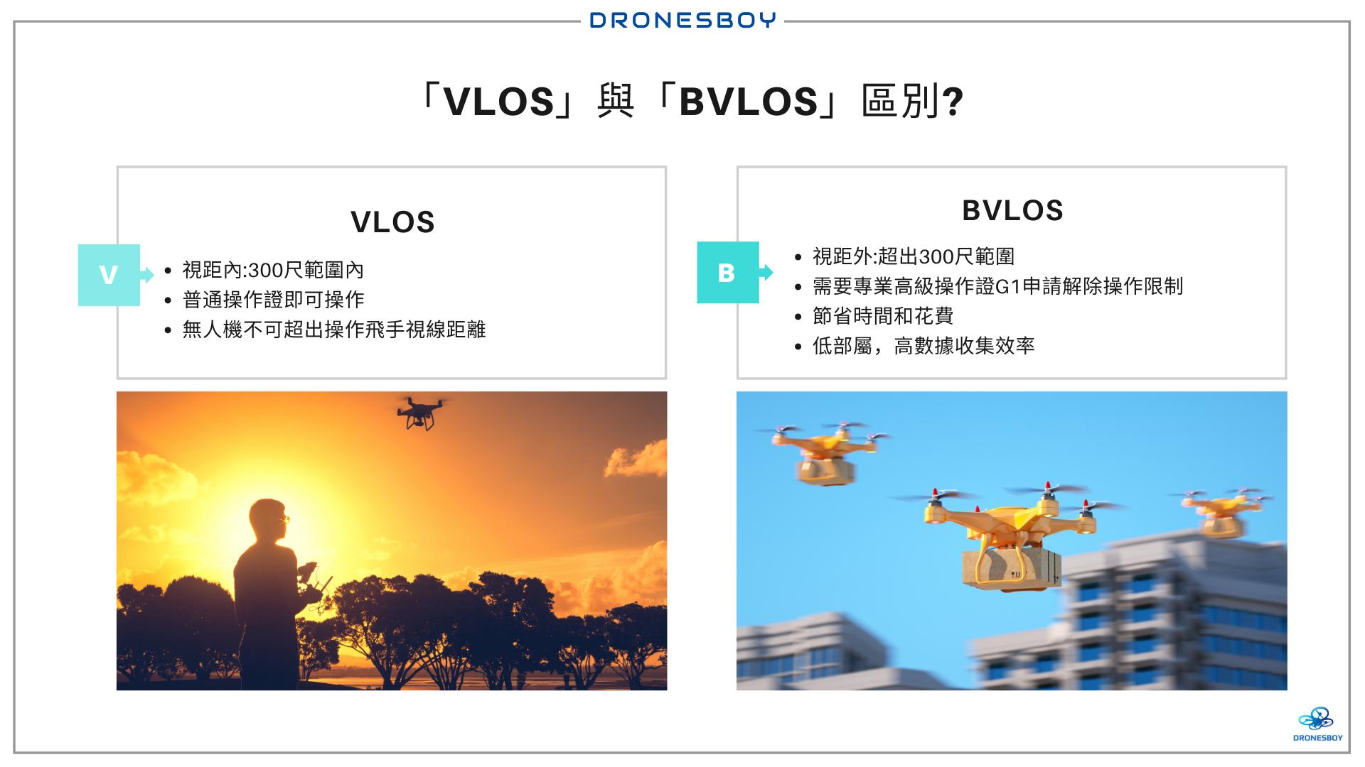 「VLOS」與「BVLOS」是什麼