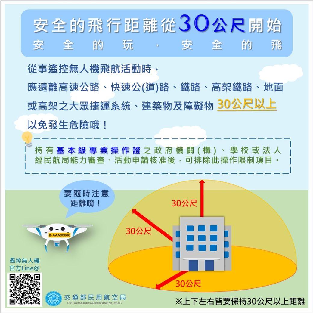 無人機-距離建築物30公尺規定