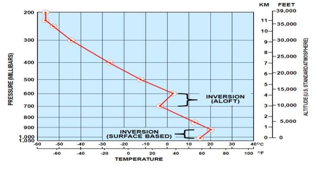 無人機學科-氣象