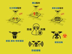 無人機應用科技防疫