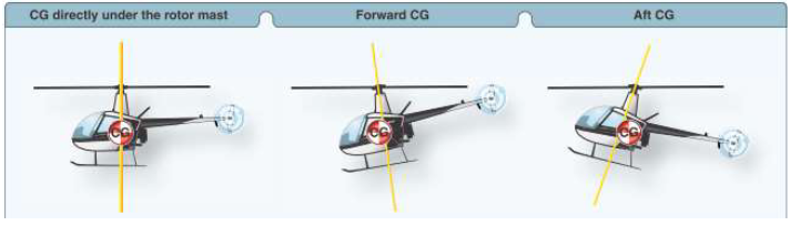 無人機學科 飛行原理